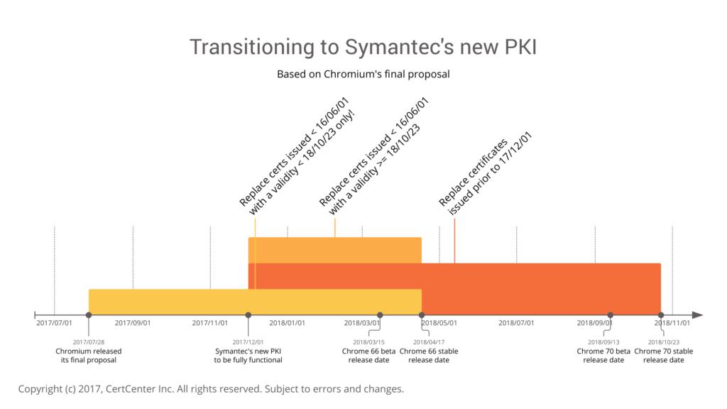 Symantec empfiehlt Austausch aller Zertifikate mit Startdatum vor 1 ...